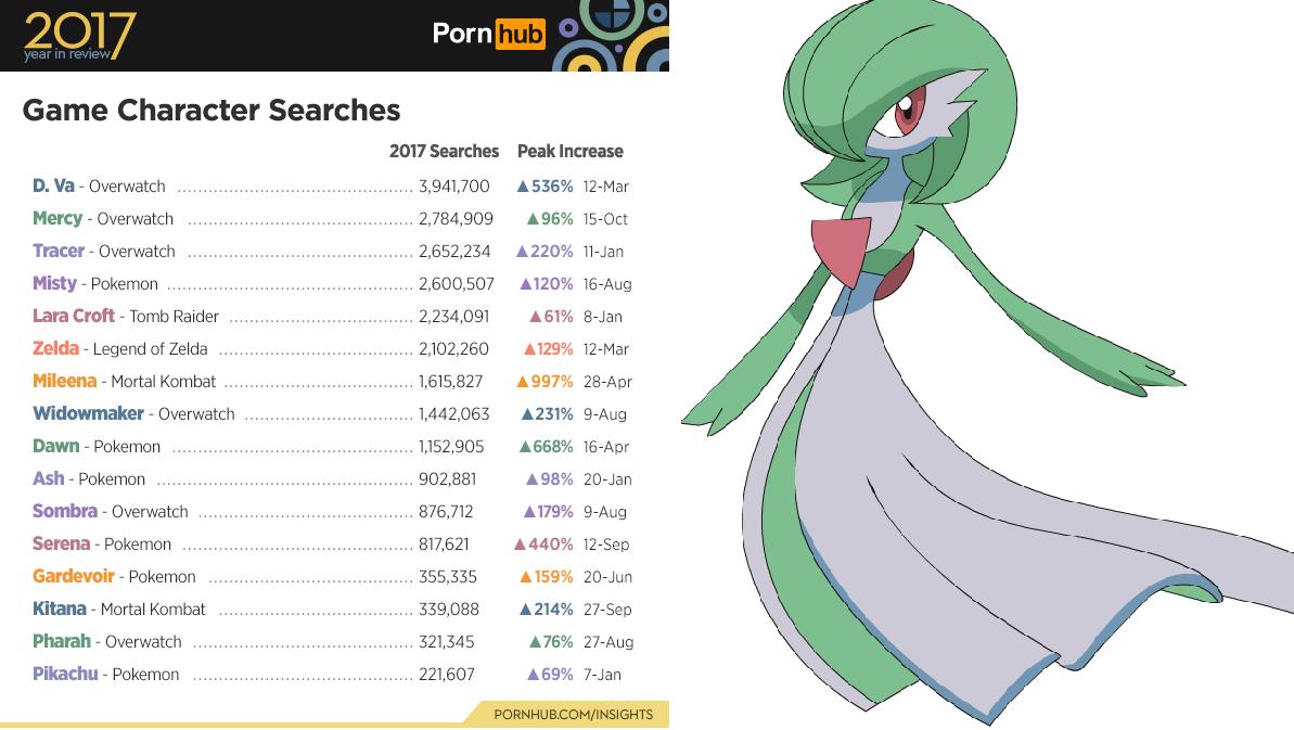 PornHub: Personagens mais procurados 2017