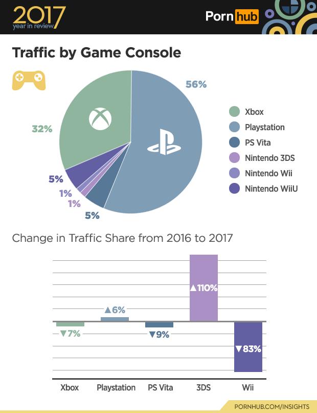 PornHub: Acessos por Consoles 2017